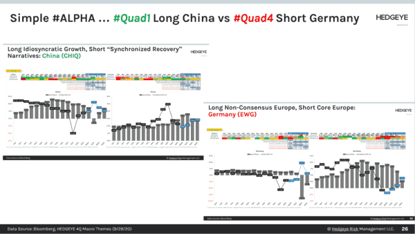 CHART OF THE DAY: #Quad1 Long China vs. #Quad4 Short Germany - CoD China vs Germany