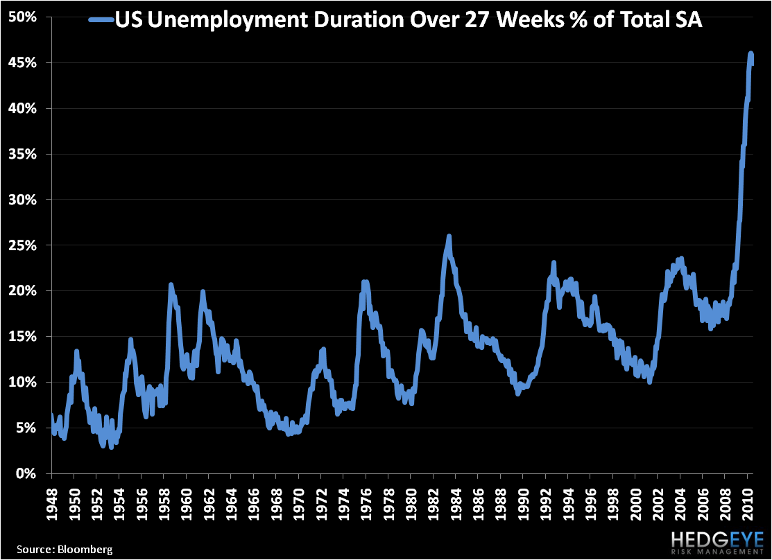 Structural Unemployment - Unemployed 6mo