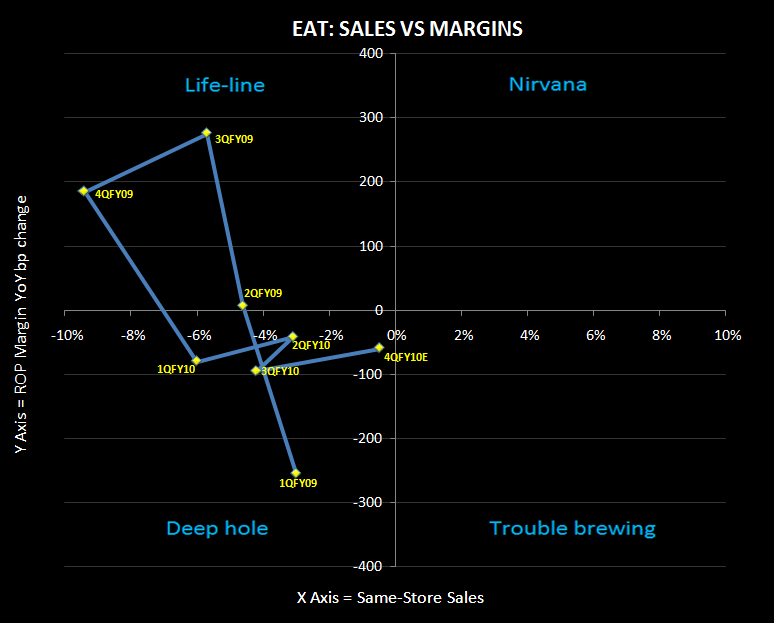 EAT: GLANCE AT THE 4QFY10 MENU - eat sigma chart