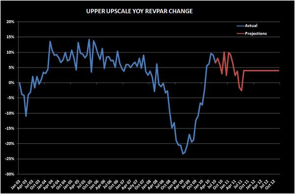 DOLLAR REVPAR MORE RELEVANT THAN % - UU1