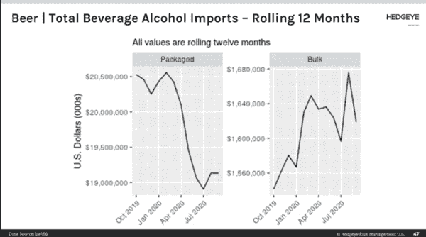 Beer Imports Continue To Accelerate  - NQ2