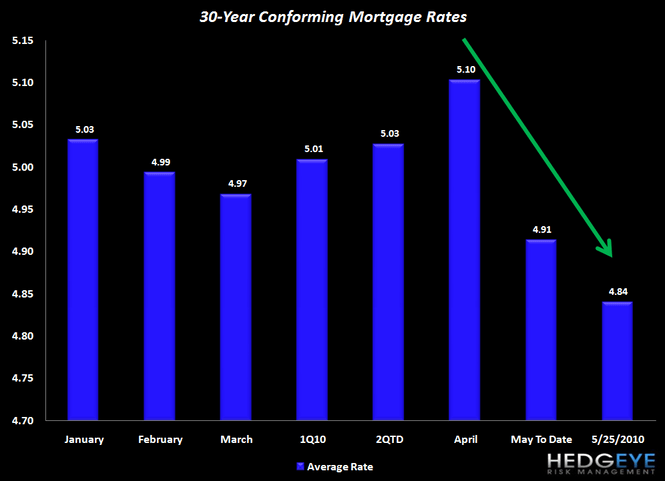 MACRO: HOUSING IS STRUGGLING COMING OUT OF... - Chart 3