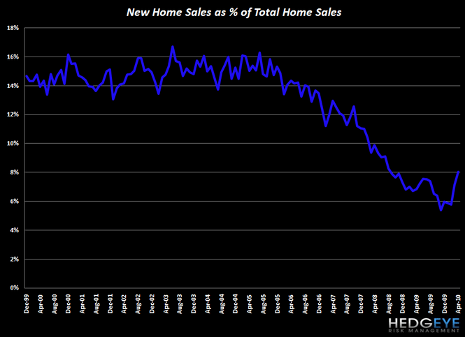 MACRO: HOUSING IS STRUGGLING COMING OUT OF... - Chart 8