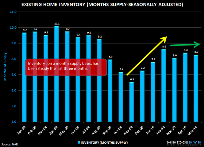 MACRO: HOUSING FIZZLES EARLIER THAN EXPECTED... - Chart 4