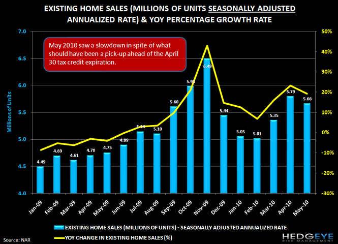 MACRO: HOUSING FIZZLES EARLIER THAN EXPECTED... - chart 1