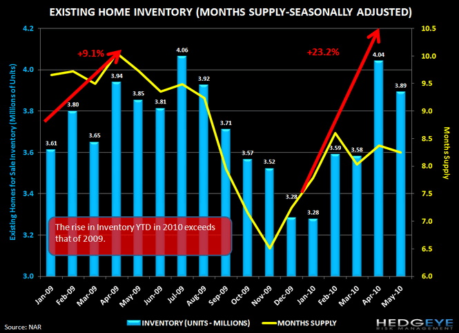 MACRO: HOUSING FIZZLES EARLIER THAN EXPECTED... - chart 3