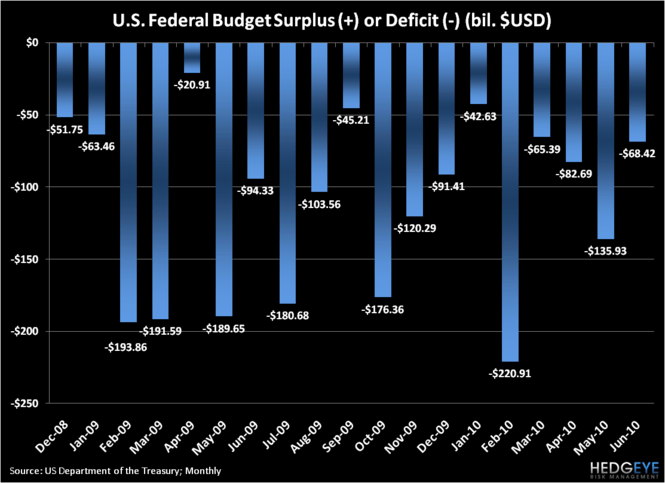 MACRO: THE DEFICIT STILL LOOKS UGLY... - chart 1