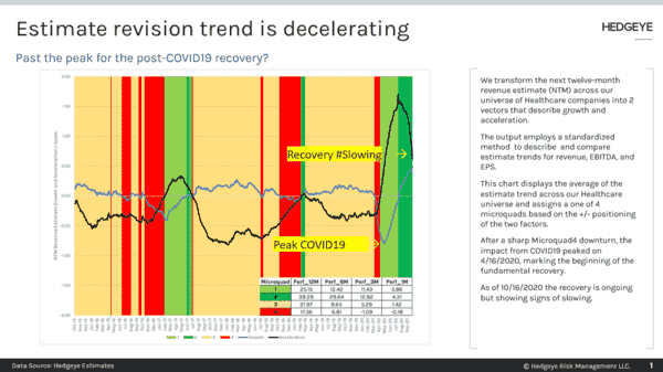 CHART OF THE DAY: Past The Peak For Post-Covid Recovery? - 11 12 2020 7 50 00 AM