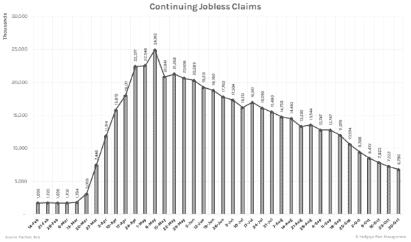 Initial Unemployment Claims Remain Dauntingly High (11/12) - Continuing