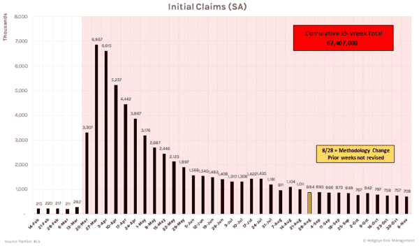 Initial Unemployment Claims Remain Dauntingly High (11/12) - Initial