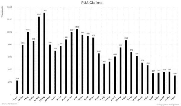 Initial Unemployment Claims Remain Dauntingly High (11/12) - PUA