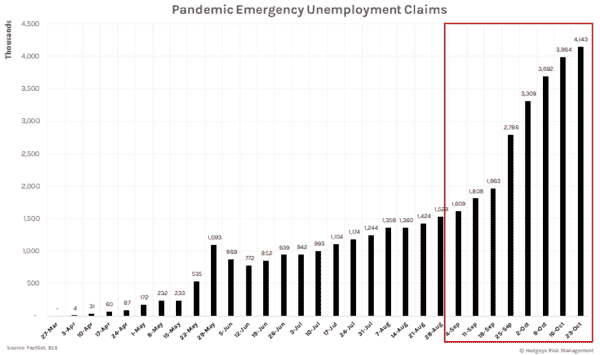Initial Unemployment Claims Remain Dauntingly High (11/12) - PUEC