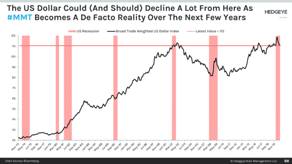 CHART OF THE DAY: More MMT Will Lead To Further US Dollar Devaluation - 88
