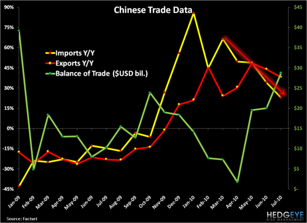 Chinese Demand Continues To Slow . . . Could The Correction Turn Into A Crash? - 1