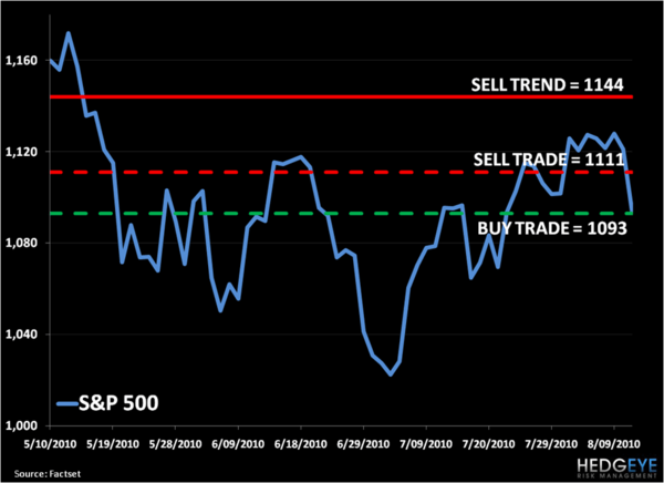 Bear Market Macro: SP500 Levels, Refreshed...  - image001