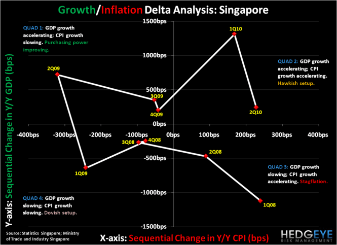The Singapore Sling: Why We Are Long... - chart4