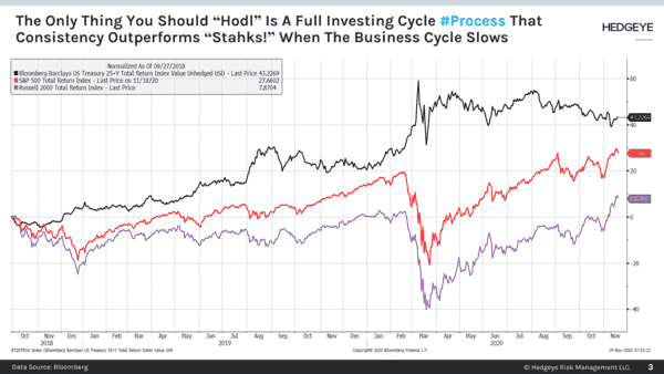 "CHART OF THE DAY: Learn To ""Hodl"" A  Full Investing Cycle #Process - Chart of the Day"