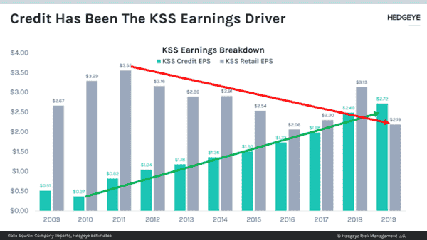 CHART OF THE DAY: Credit Has Been The $KSS Earnings Driver - kss1