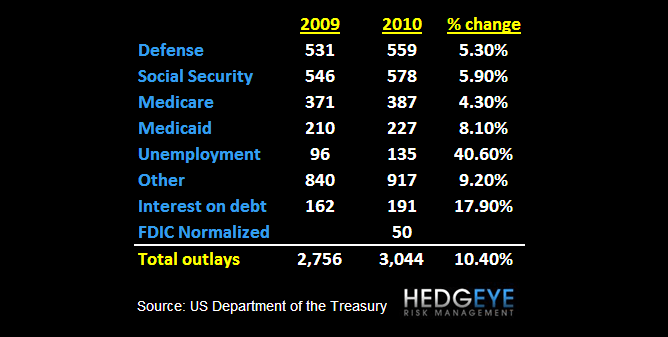 Hedgeye U.S. Budget Deficit Estimates For 2011E Are Going Up - 1