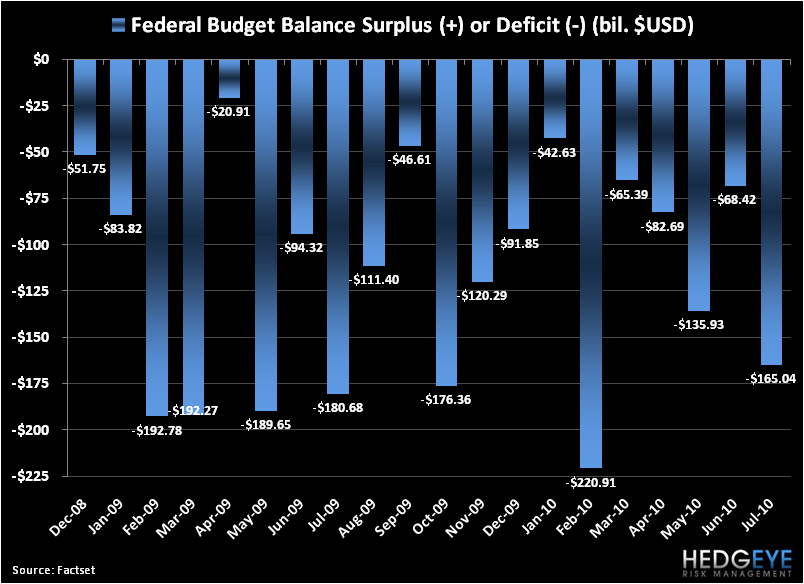 Hedgeye U.S. Budget Deficit Estimates For 2011E Are Going Up - US Federal Budget