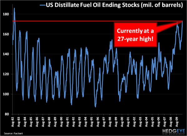 Growl . . . Oil Demand Data Is Bearish - 1