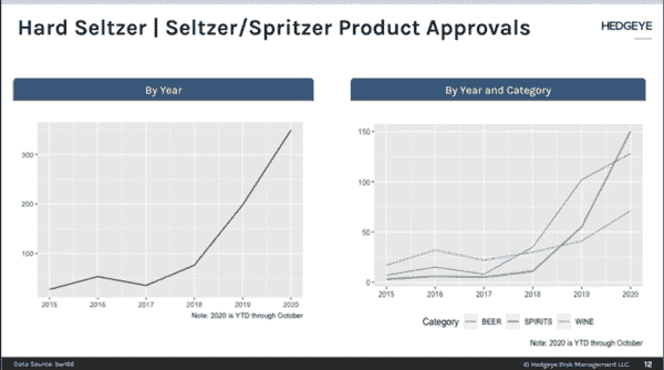 Hard Seltzers Compete With New Product Introductions - JYR