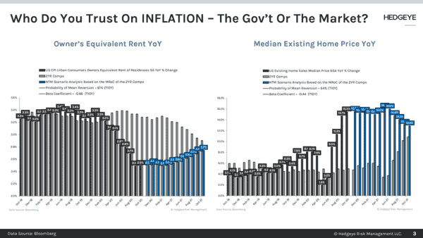CHART OF THE DAY: Who Do You Trust On Inflation? - Chart of the Day