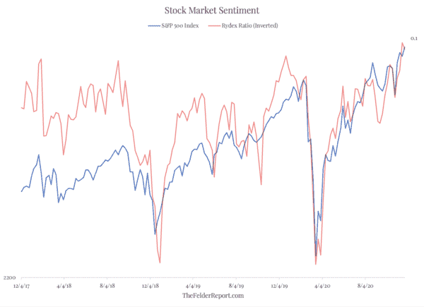 Even At The Peak Of The Dotcom Mania Stock Market Sentiment Was Not As Euphoric As It Is Today - Screen Shot 2020 11 24 at 8.41.23 AM