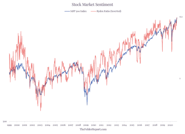 Even At The Peak Of The Dotcom Mania Stock Market Sentiment Was Not As Euphoric As It Is Today - Screen Shot 2020 11 24 at 8.42.31 AM