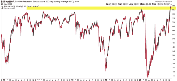 The Stock Market Uptrend Is Strong, But It's Entering A Higher Risk Level - image
