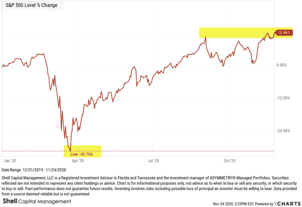 The Stock Market Uptrend Is Strong, But It's Entering A Higher Risk Level - image 1