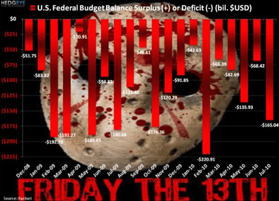 CHART OF THE DAY: Friday the 13th - chart1