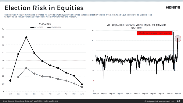 CHART OF THE DAY: Election Risk In Equities  - Slide60