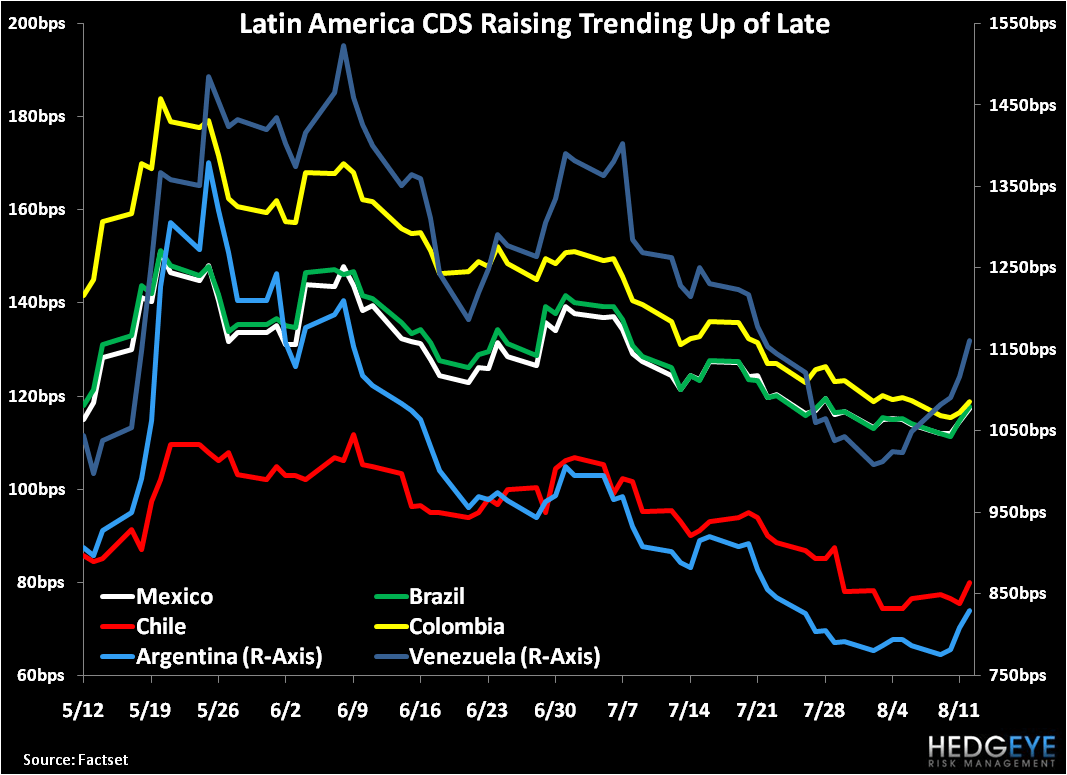 Latin America CDS ... Risk Is Always On  - 1