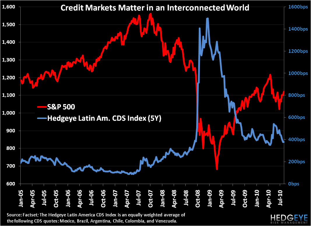 Latin America CDS ... Risk Is Always On  - 2