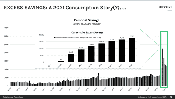 CHART OF THE DAY: A 2021 Consumption Story - CoD Savings