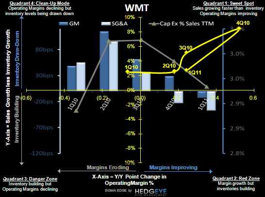 WMT: Our Tone is Changing - WMT SIGMA