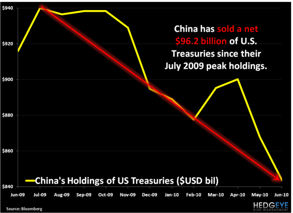 China's Selling Treasuries… Again - 1