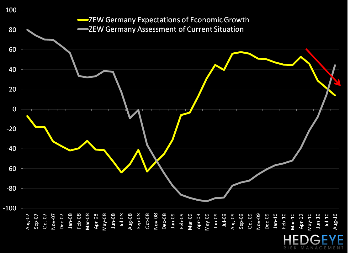 German ZEW Economic Sentiment Dips - g1