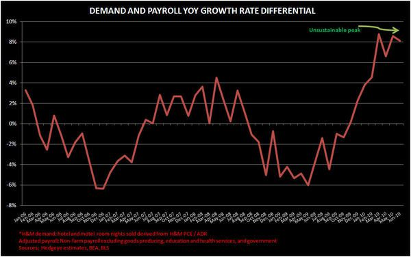 THE PENT UP DEMAND THEORY - LODGING2