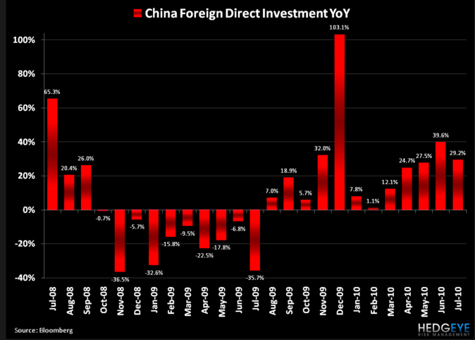 CHINA FOREIGN DIRECT INVESTMENT YOY - Screen shot 2010 08 17 at 6.53.35 PM