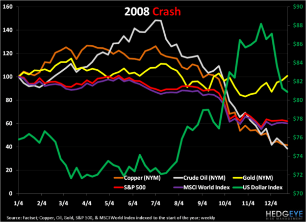 CHARTS: 2008 Crash, 2010 Set-up - chart1