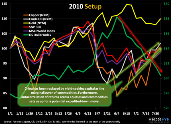 CHARTS: 2008 Crash, 2010 Set-up - chart2