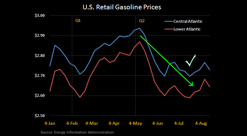 Sporting Goods' Dynamic Duo - HIBB GasPrices Q2 8 10