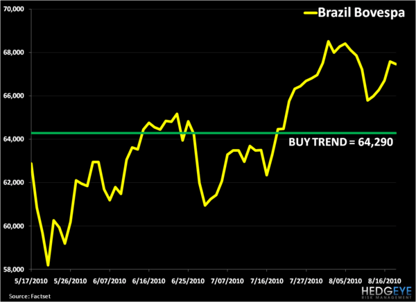 Bullish On Brazil: Cautious Boom - 2