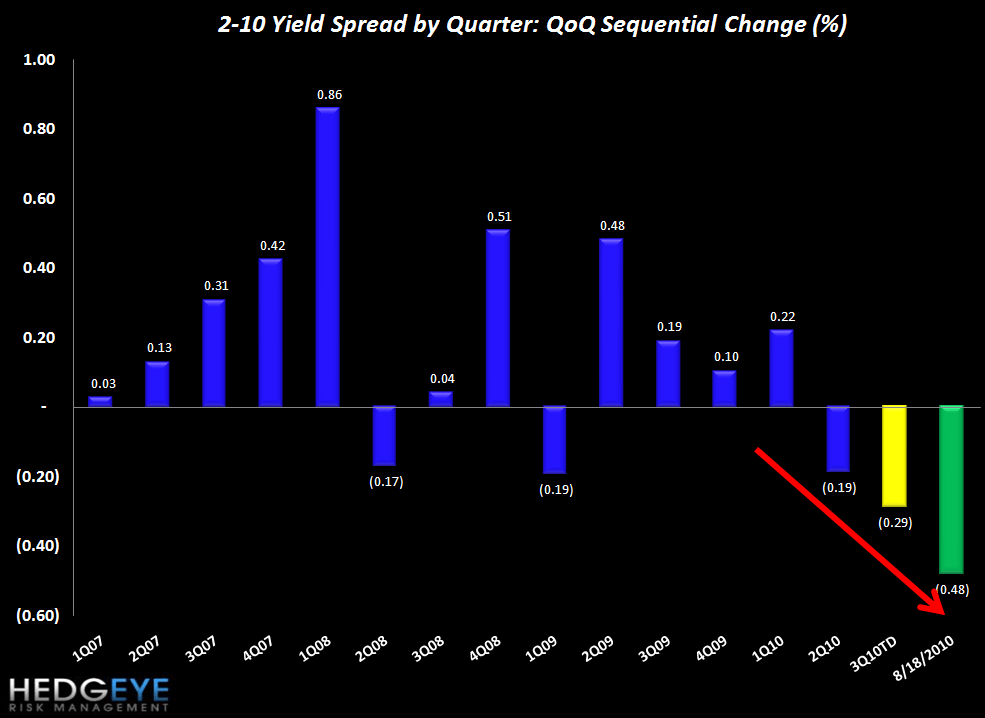 INITIAL CLAIMS JUMP AGAIN WHILE THE 2-10 SPREAD SLIPS FURTHER - spread QoQ