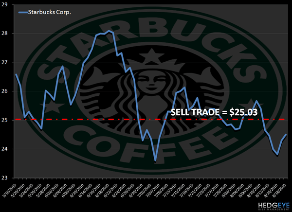 SBUX:  LINKING CAFÉ AND CPG BUSINESSES - sbux levels