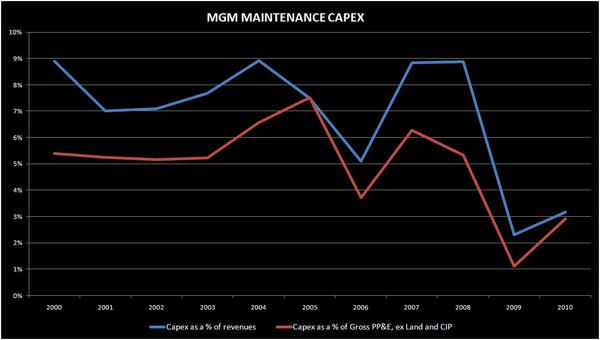 MGM: MAINTAINING LOW CAPEX - mgm25