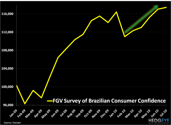 The Brazilian Consumer: Capital Chases Yield - 1