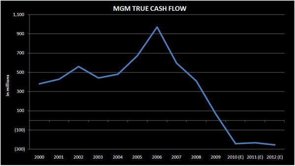 MGM: NEGATIVE CF YES, IMMINENT DANGER, NO - mgm chart1